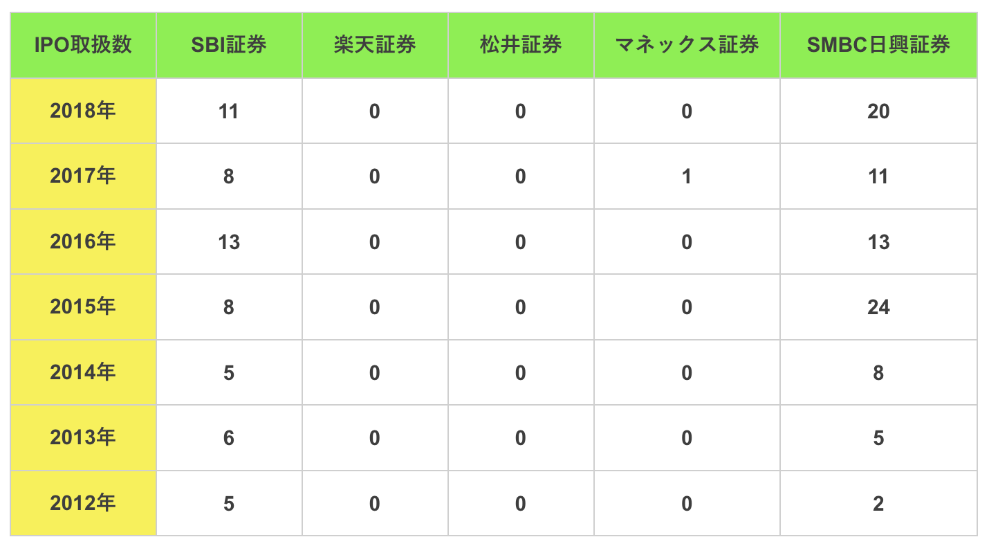 IPOの主幹事担当数