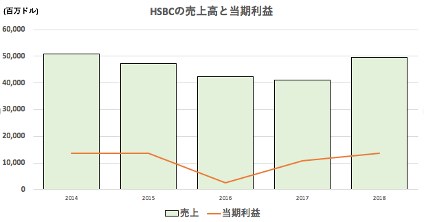 HSBCの過去5年の売上高と当期純利益