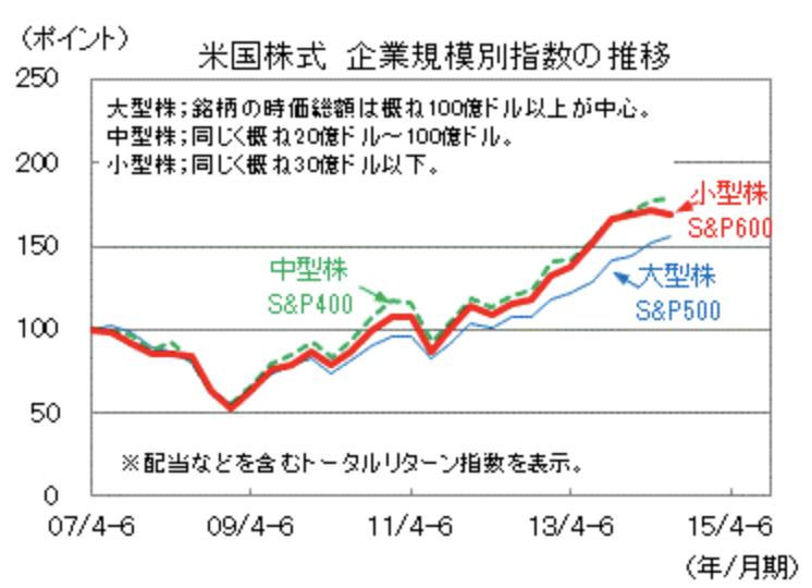 米国の小型株と大型株のリターンの差