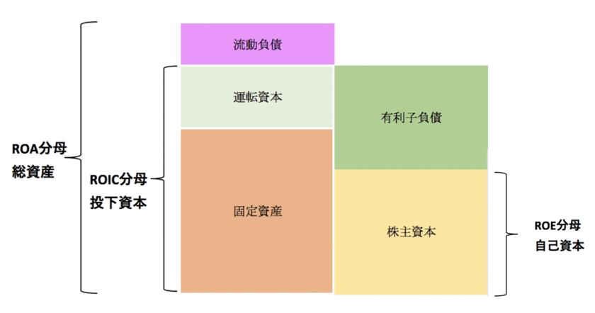 と は 資本 投下 総合商社7社のROIC(投下資本利益率)分析
