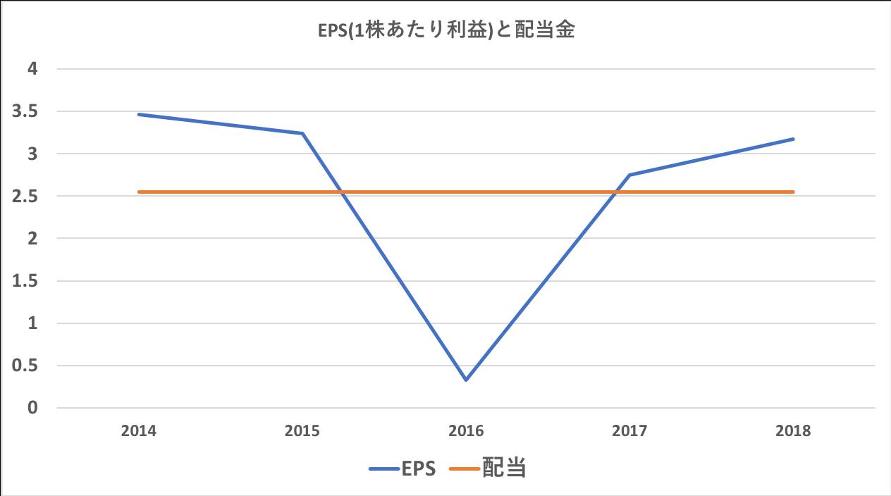 HSBCの1株あたり利益(EPS)と配当金
