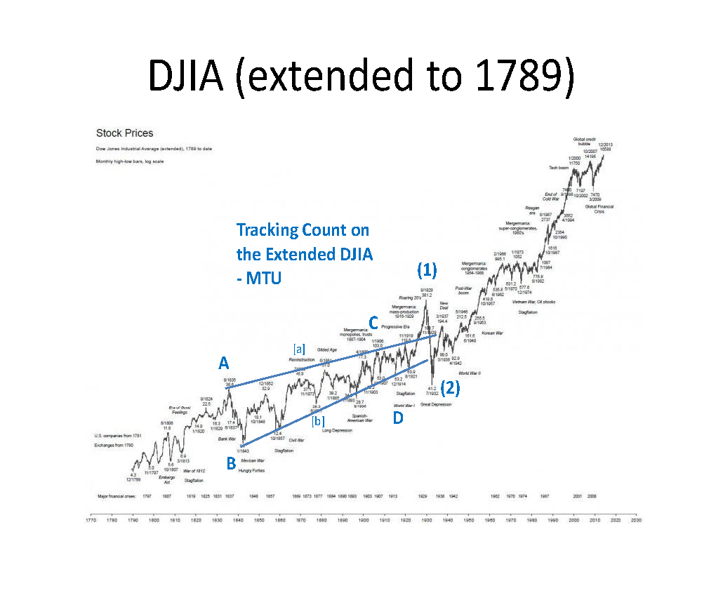 DJIA extended to 1789