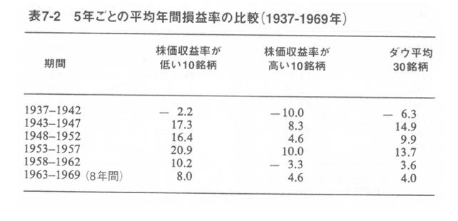 5年ごとの平均年間損益率の比較