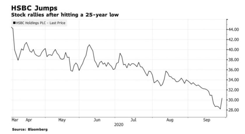 HSBC株、09年以来の大幅高-筆頭株主の中国平安が株追加取得