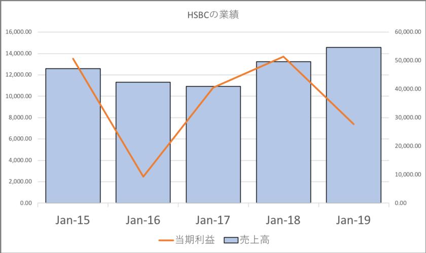 HSBCの売上高と業績推移