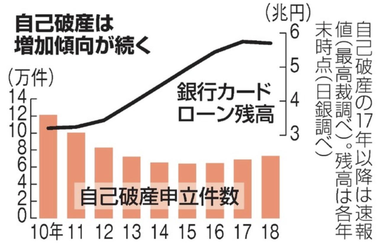 (引用:朝日新聞「自己破産、前年比6.2%増加 カードローン残高は減少 18年」)