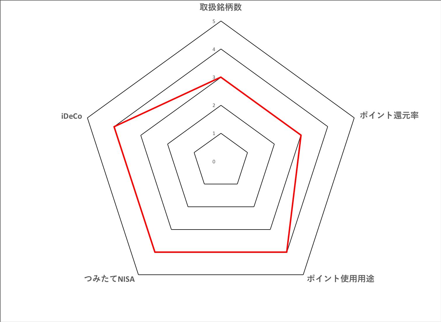 松井証券の投資信託の評価