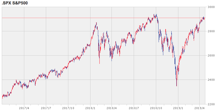 S&P500指数の2017年1月からの値動き