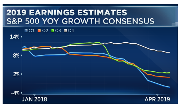 S&P500のEPSの予想