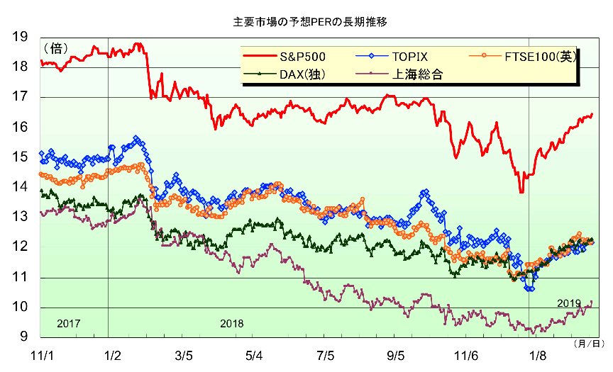 世界市場のPER推移