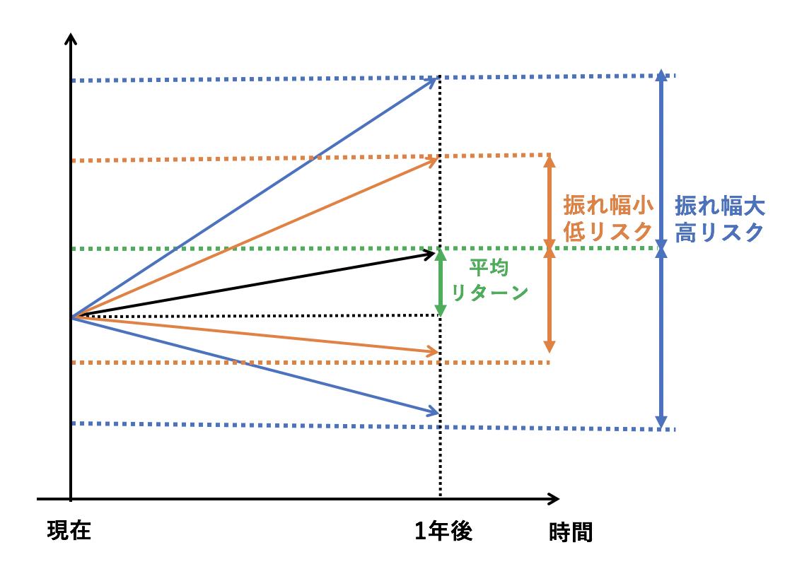 投資におけるリスクの概念図