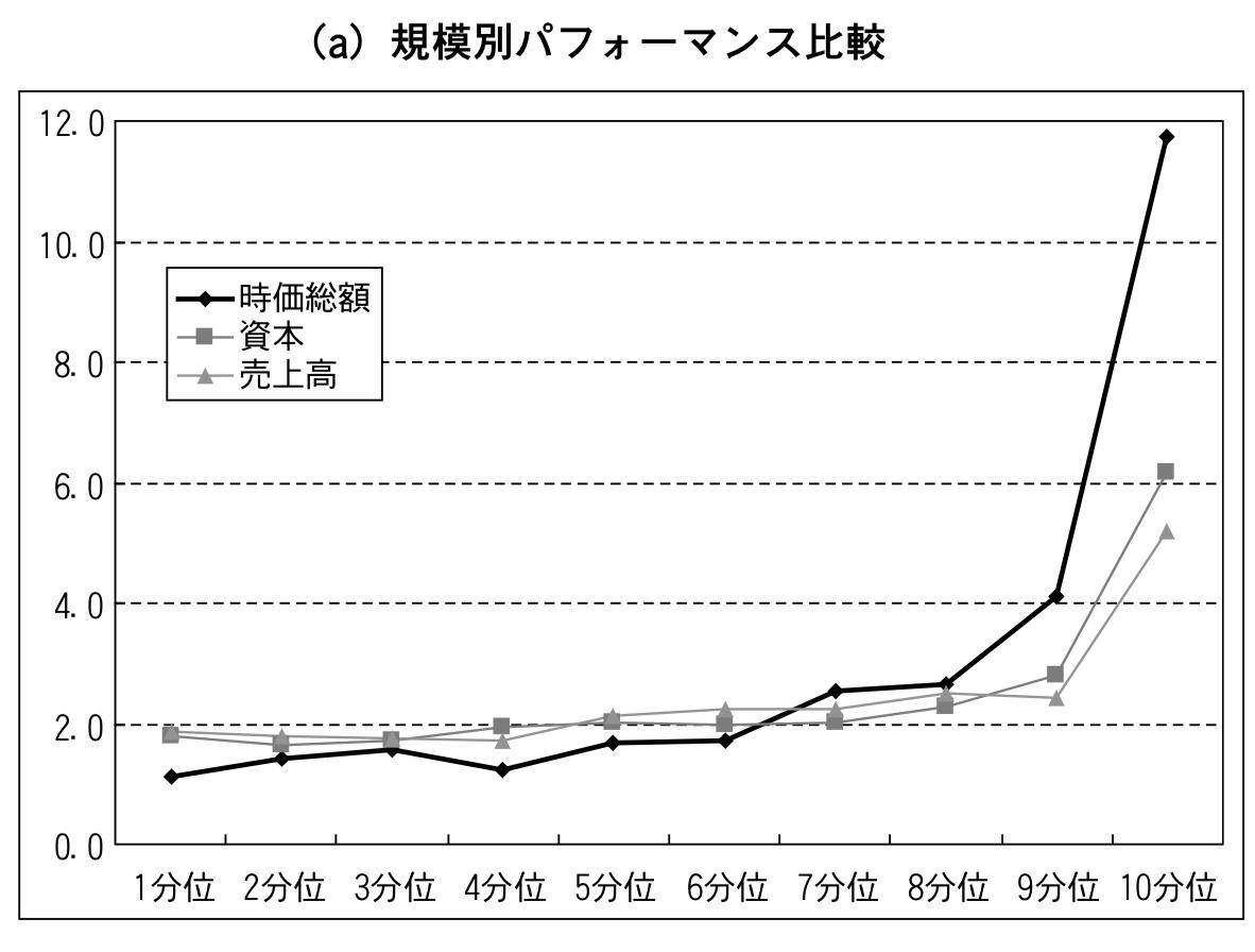 日本株の小型効果①