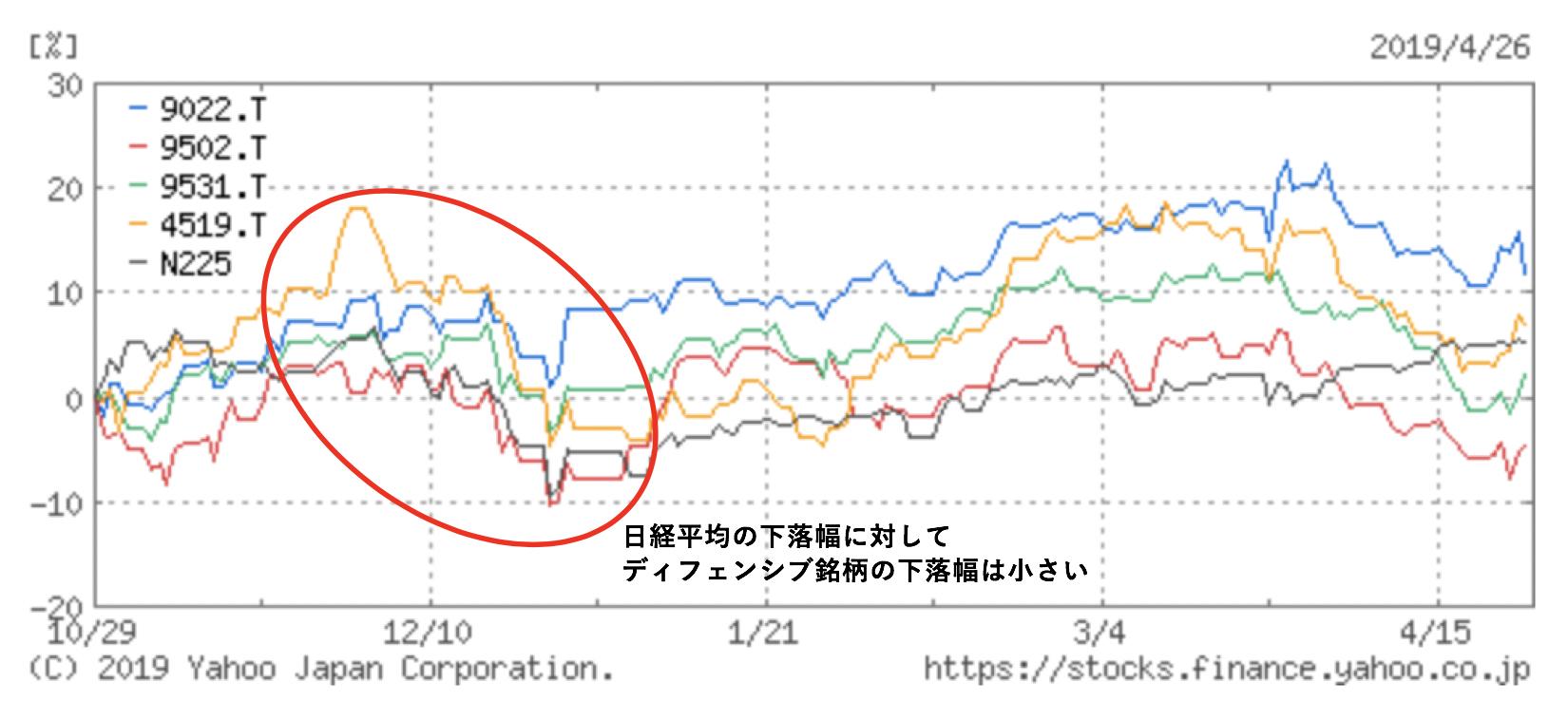 日経平均とディフェンシブ銘柄の2018年10月から半年間の値動きの比較