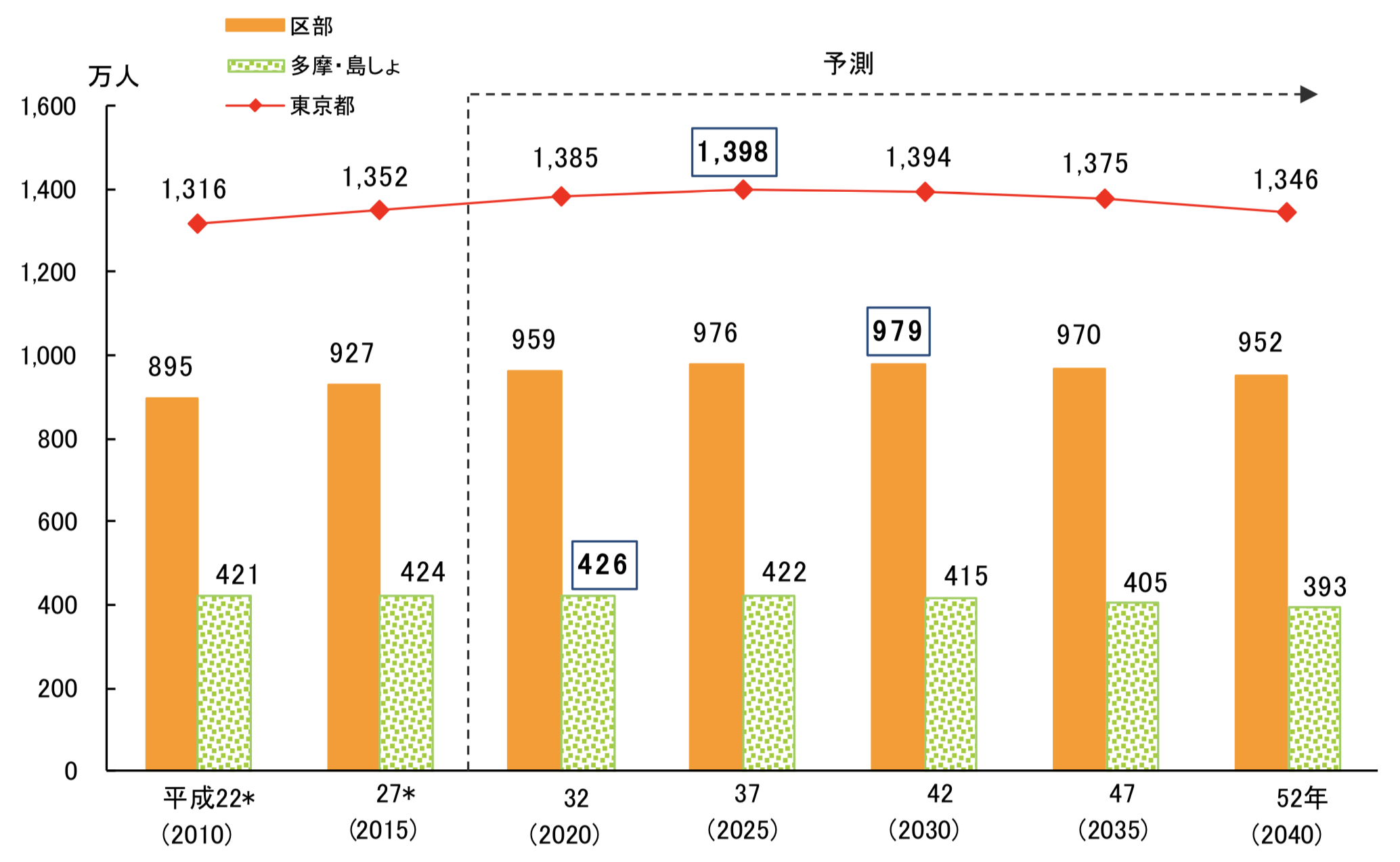 2025年位まで伸び続ける東京の人口