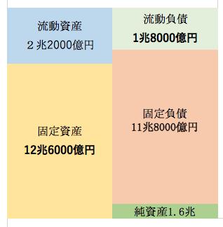 2012年3月期の東京電力のバランスシート