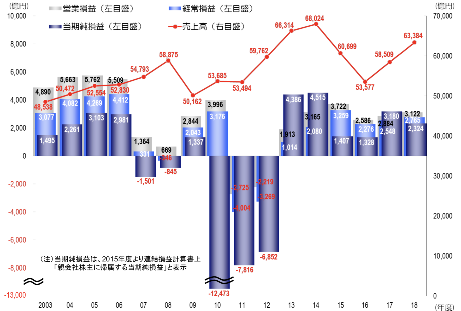 東京電力の売上高、営業利益、経常利益、純利益
