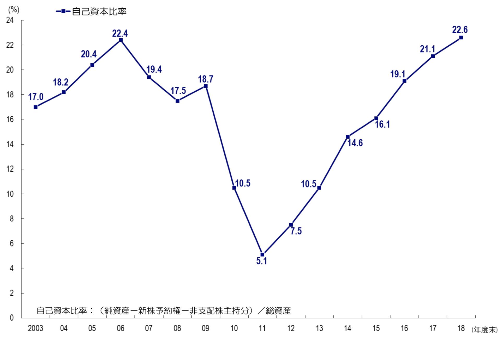 東京電力の自己資本比率