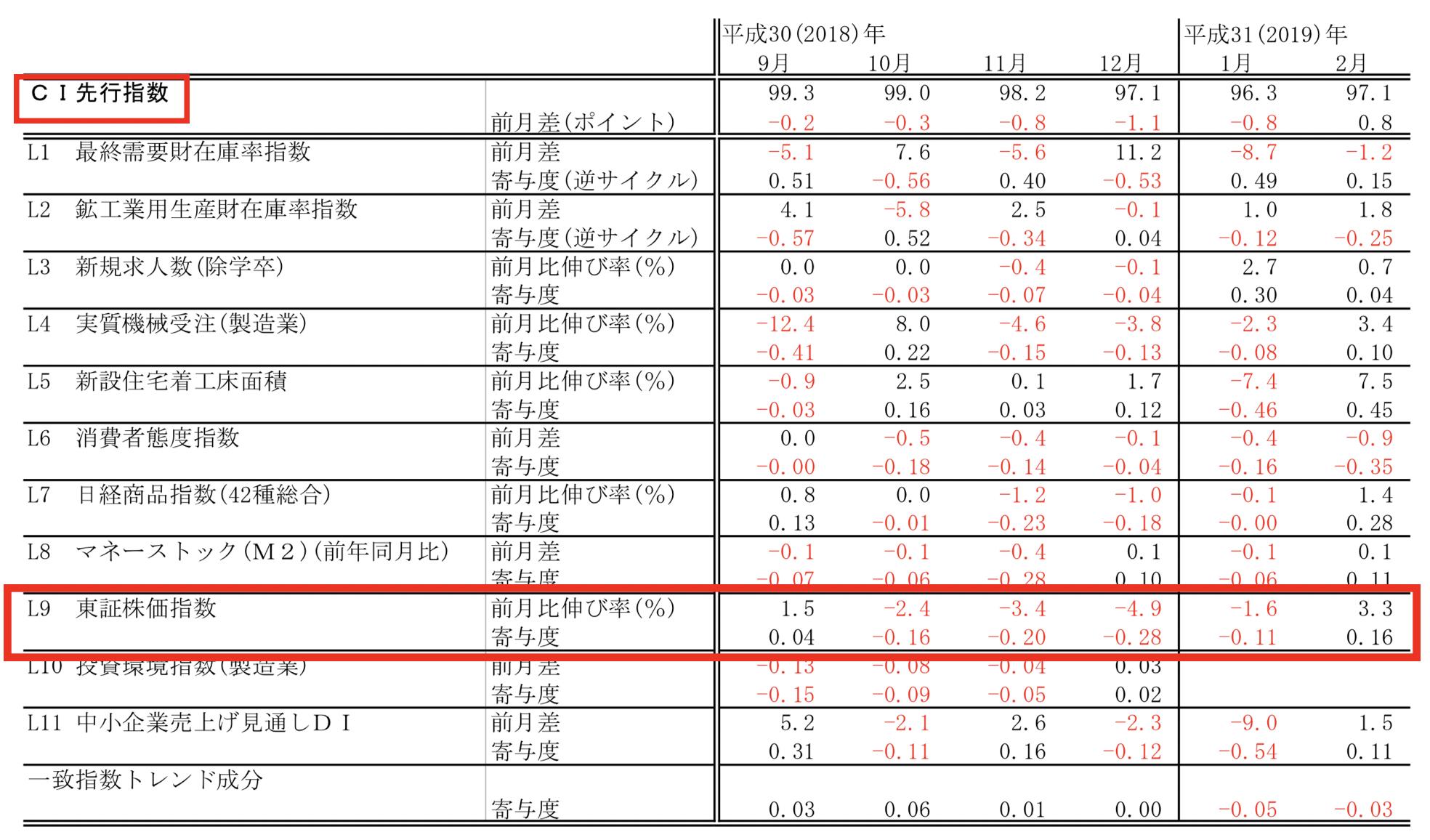 株は景気先行指数