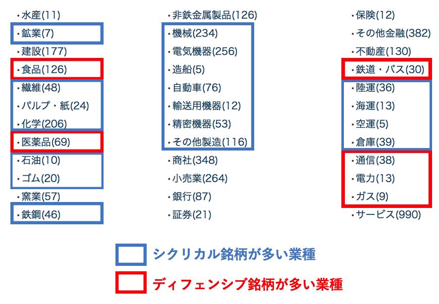 日経の業種におけるシクリカル銘柄とディフェンシブ銘柄の業種