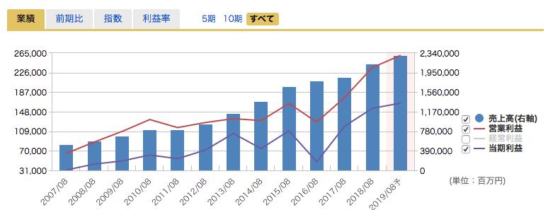 ユニクロの業過去10年の業績
