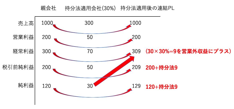 持分法適用損益の図解