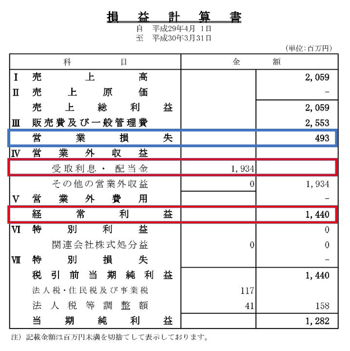 日本テレビの損益計算書