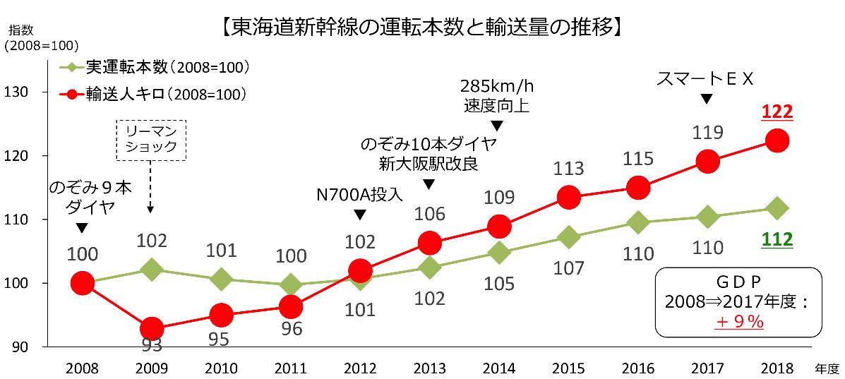 JR東海の運行本数と乗客数の推移