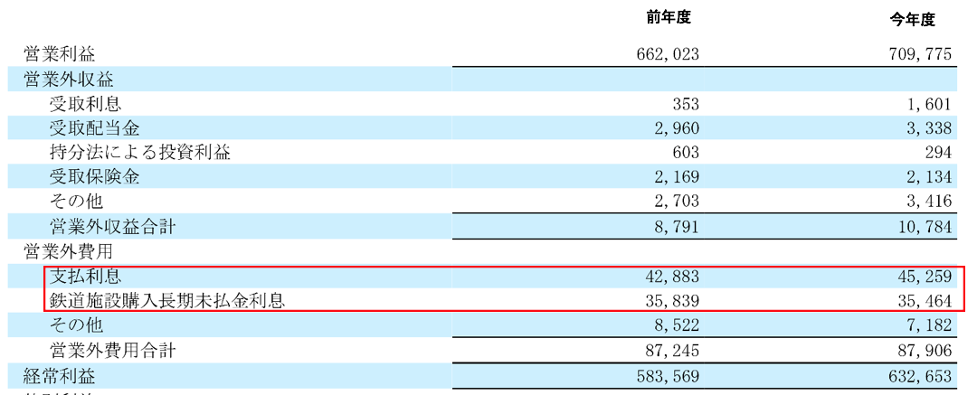 JR東海の利息費用