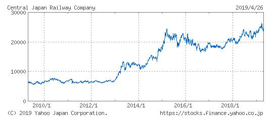 JR東海の株価推移