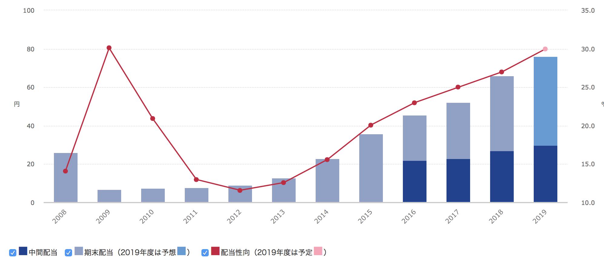 オリックスの配当金の過去10年の推移