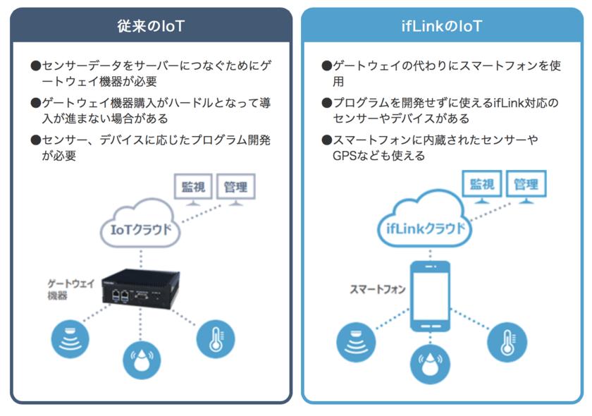 東芝が開発したifLink