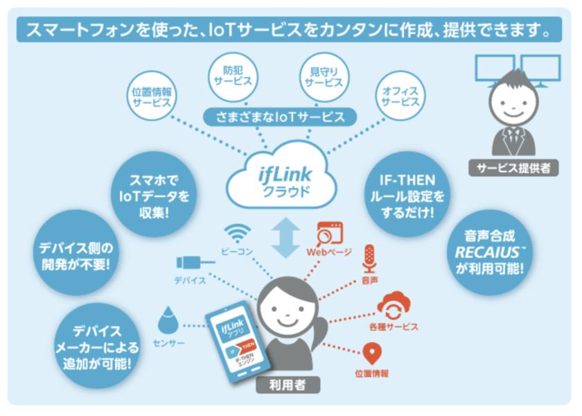 ifLinkはクラウドデータの集積にも適している
