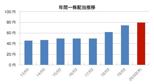 住友商事の年間配当金の推移