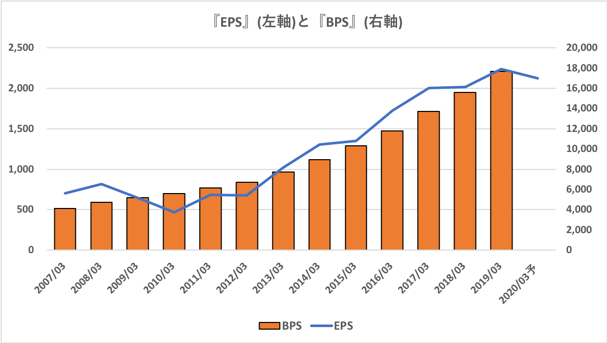 JR東海のEPSとBPS