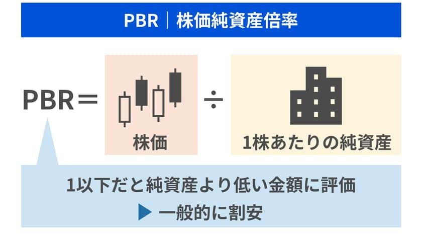 PBRが1以下ということは保有している純資産より低い金額で評価されており一般的に割安とされています。