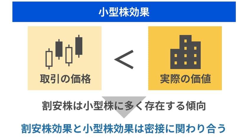 日本株においても先ほどの『日本株の小型株効果の検証』の中でも小型株効果は割安株効果の影響を受けているとの結論になっています。