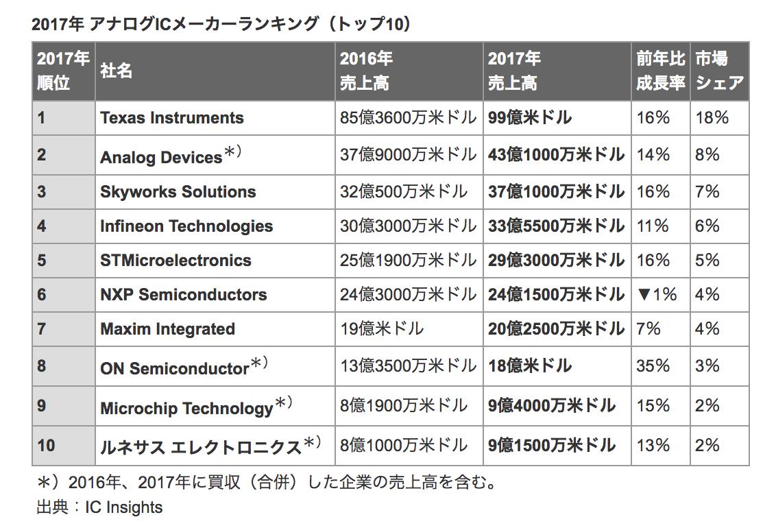 2017年 アナログICメーカーランキング(トップ10)