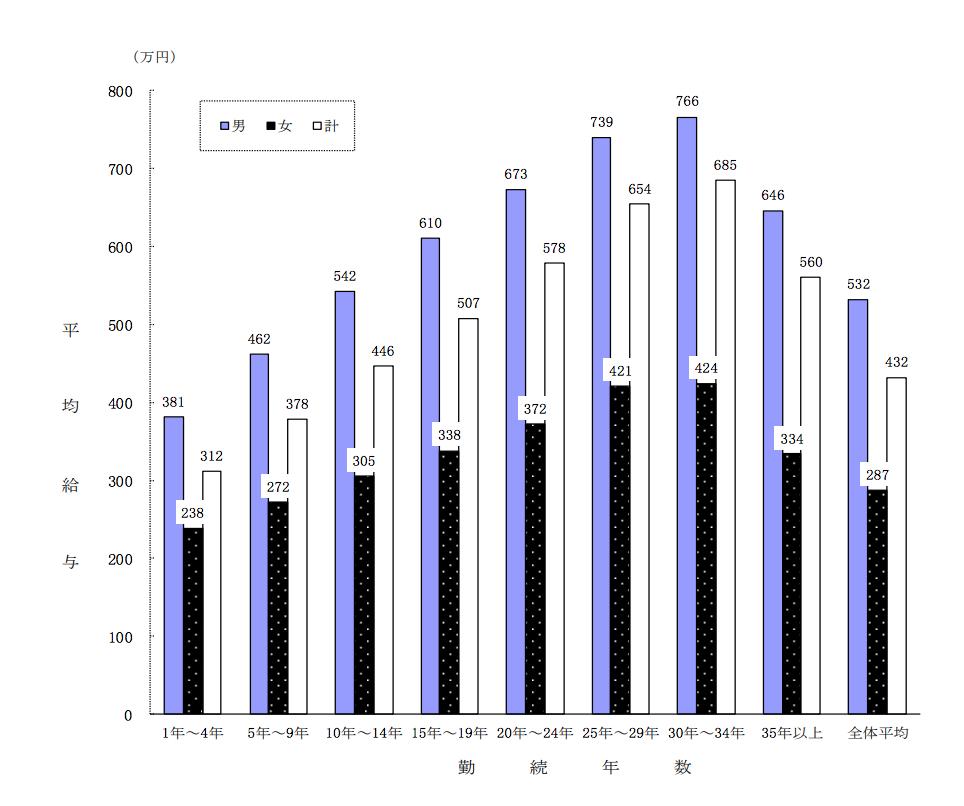 勤続年数別の平均月収