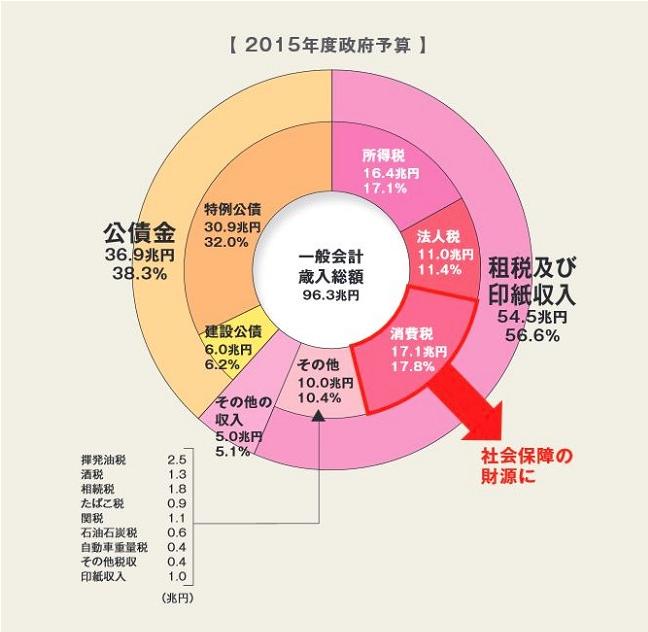 日本の国債依存