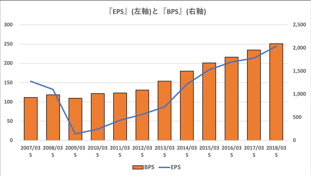 オリックスのEPSの過去10年の推移