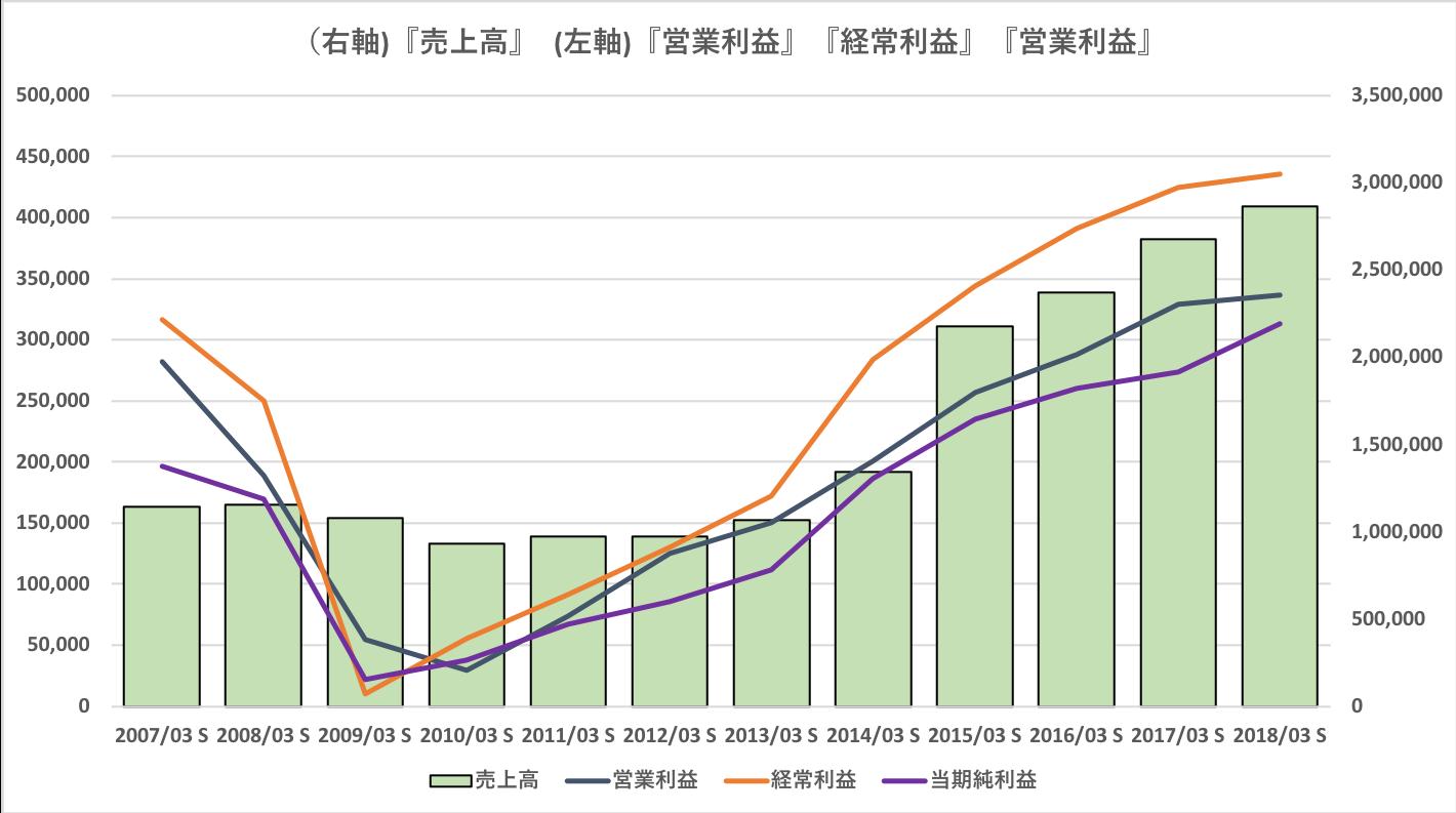 オリックスの売上高、営業利益、経常利益、純利益