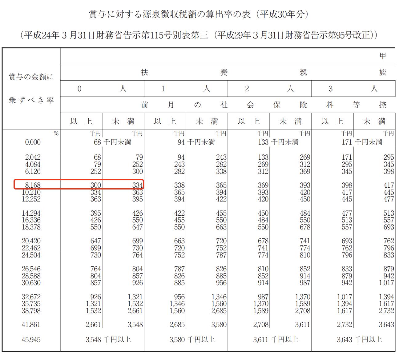 賞与に対する源泉徴収税額の算出率の表(平成30年分)