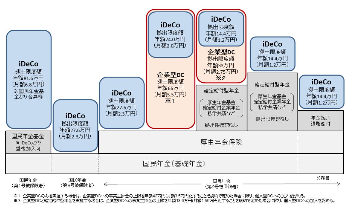 iDeCo(イデコ)の限度額