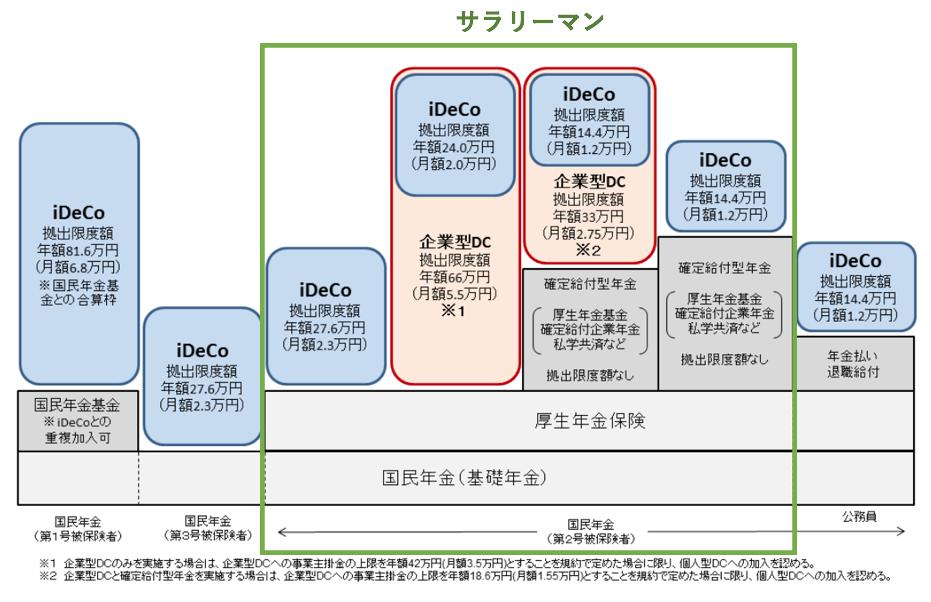iDeCo限度額のサラリーマン適用部分
