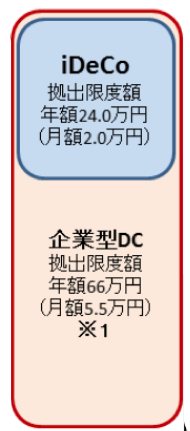 iDeCoと企業型DCの区分分け