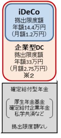 確定給付型年金と企業型DCを併用している場合のiDeCoの限度額