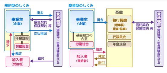 DBの規約型と基金型の仕組み