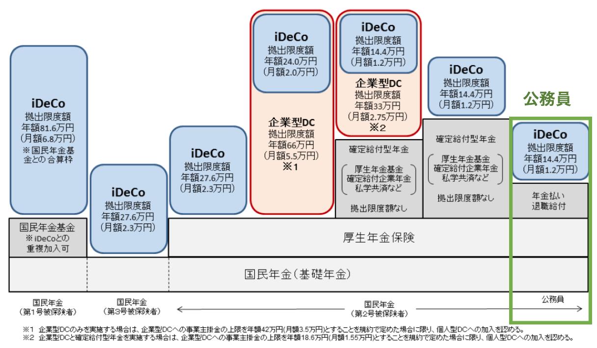 公務員におけるiDeCoの拠出額