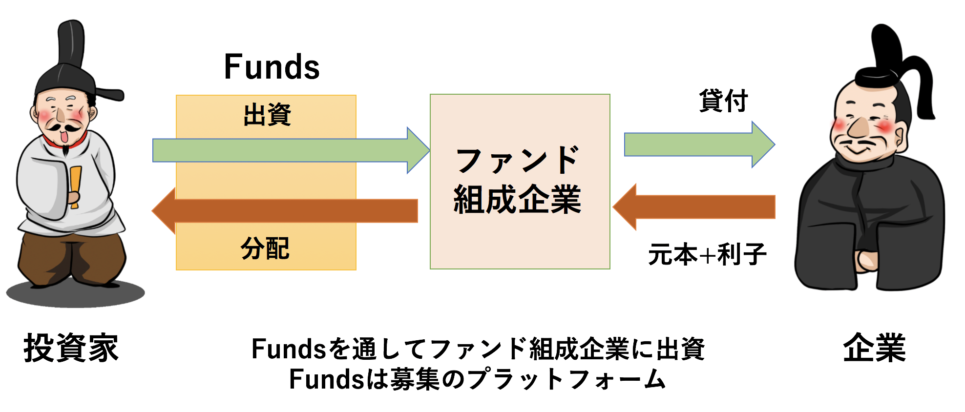 Funds(ファンズ)のスキーム