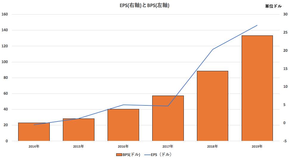 アマゾンのEPSとBPSの推移